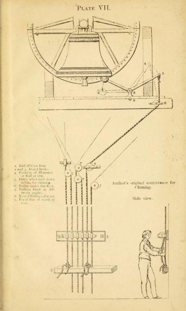 Diagram of the Ellacombe Apparatus
